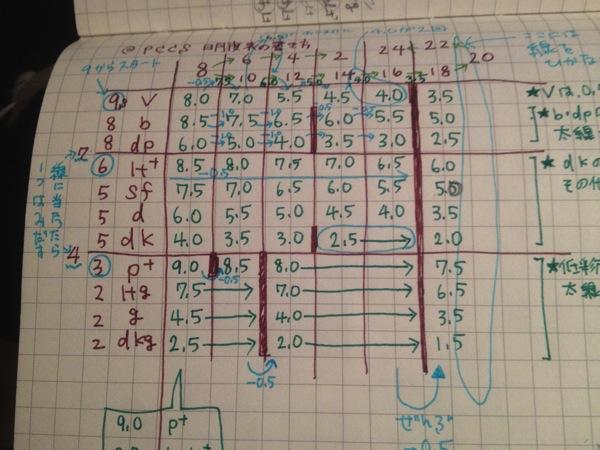 【色彩検定】1級2次 どんな問題が出るの? 効率のよい解き方は?(解説編)