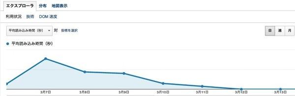 WordPressのキャッシュプラグイン「Jetpack」が良さそう