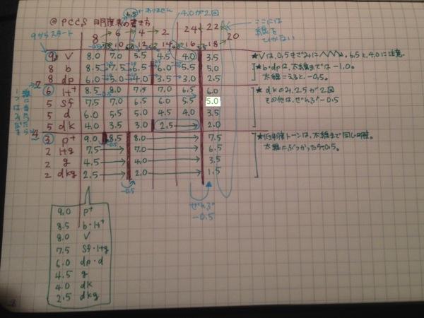 【暗記が少ない】PCCS明度表の書き方